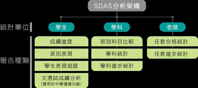 SDAS-content-1