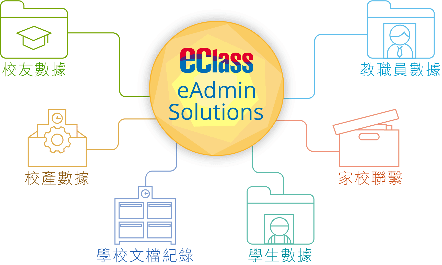 eClass-整全-行政方案